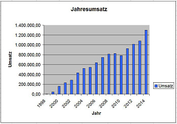 S&S_Jahresumsaetze 2014